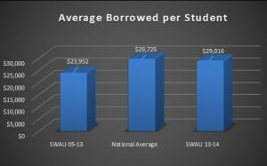Avg $$ per student