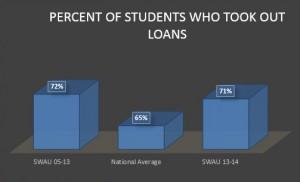 percent of loans